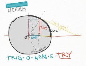 Trigonometry and the Architecture Registration Exams #AREs