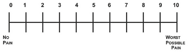 Numeric Rating Scale or NRS