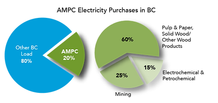 AMPC Chart.png