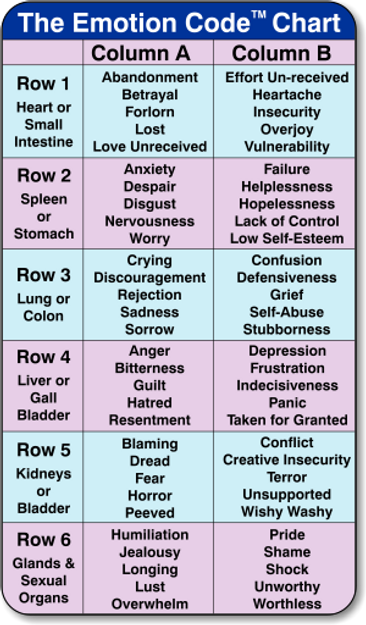 The chart showing the trapped emotions in rows and columns.