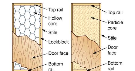 Comparing hollow core door to solid core door