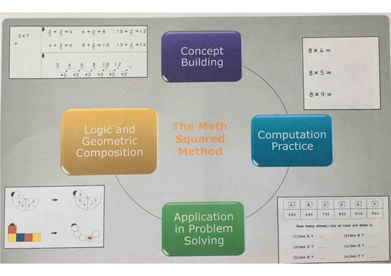 Math Squared Method