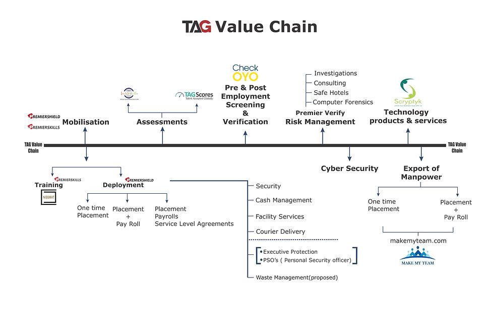 TAG Value Chain