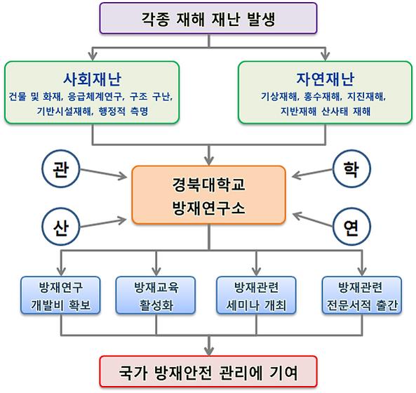 방재연구소 기능 및 역할.png