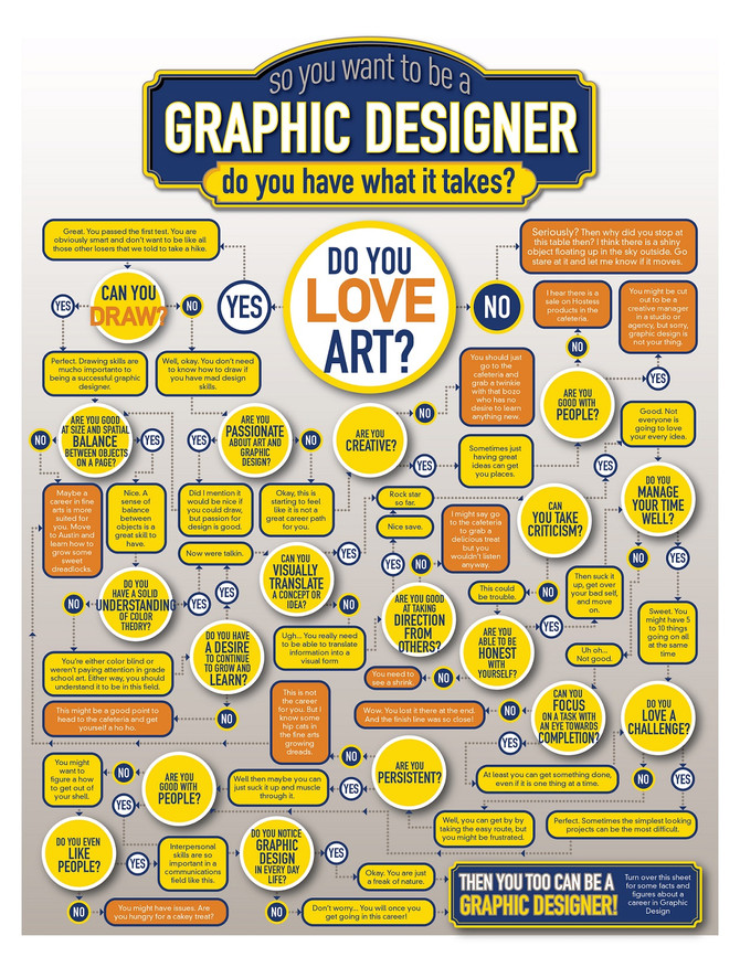 Flowchart: Do You Have What It Takes To Be A Graphic Designer?
