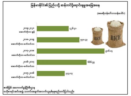 မြန်မာနိုင်ငံ၏ ပြည်ပသို့ ဆန်တင်ပို့ရောင်းချမှု အခြေအနေ