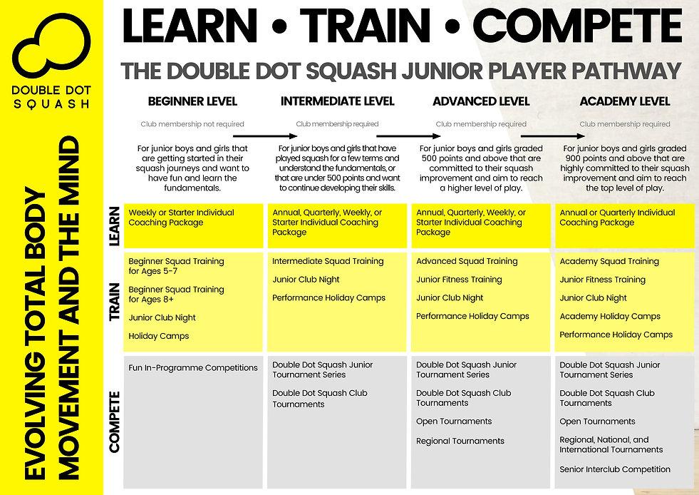 2020 Junior Player Pathway LTC.jpeg