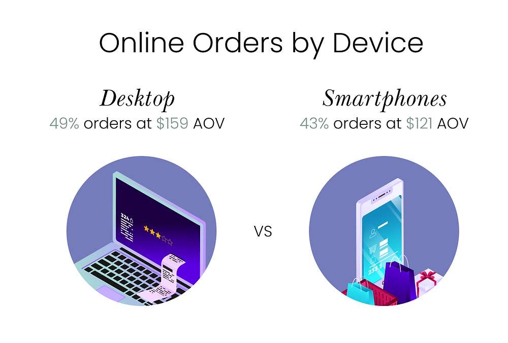 Infographic of online orders by device