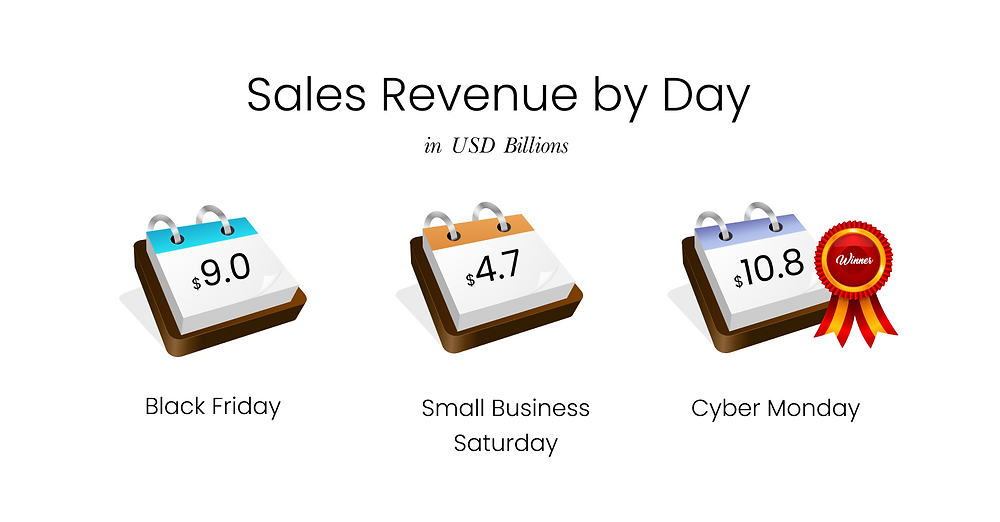 Infographic of Sales Revenue broken down by day
