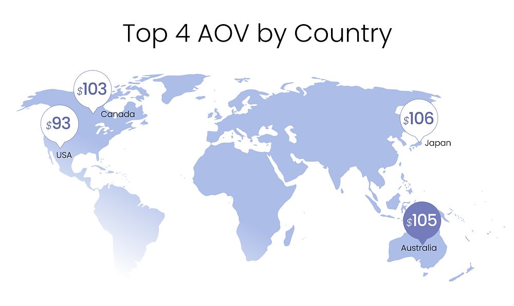 Infographic of the Top 4 AOV by Country