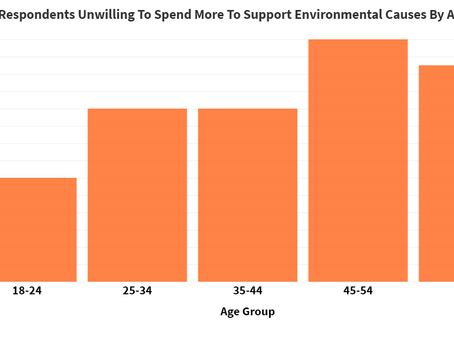 Millennials twice as likely to live eco friendly lifestyles in 2020 than Baby Boomers