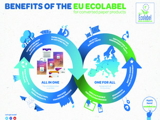 Promising assessment for the European Ecolabel stationery