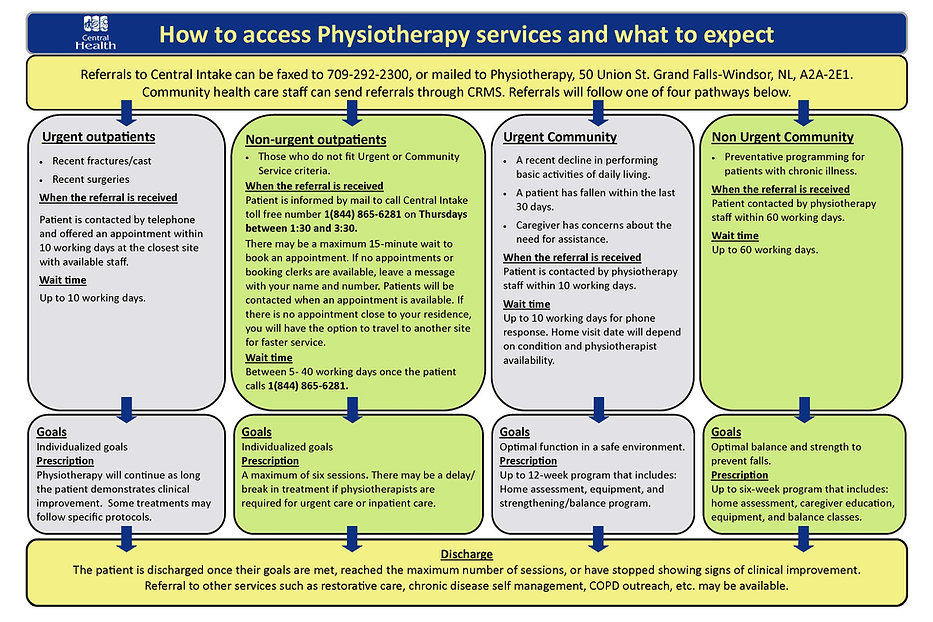 Physiotherapy Central Intake Map.jpg