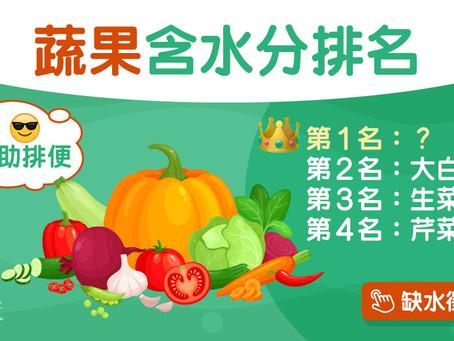 飲水|無糖茶飲可否代替水?青瓜番茄15款蔬果助你補水這個竟第1