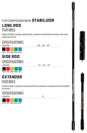 Compound X10 Stabiliser Set