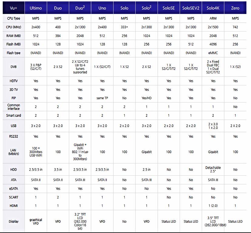 характеристики ресиверов VU+, вся линейка ресиверов VU+ в Молдове