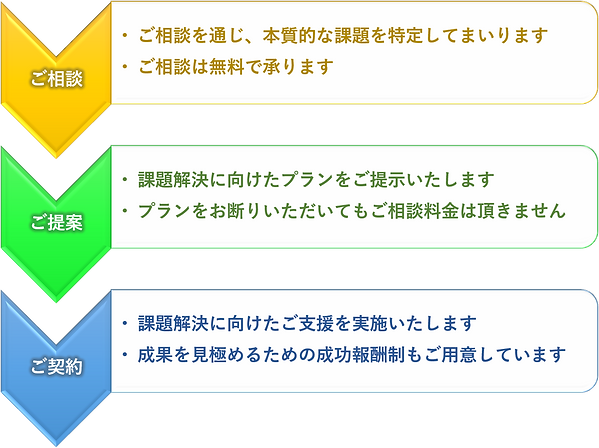 契約のフローチャート.png