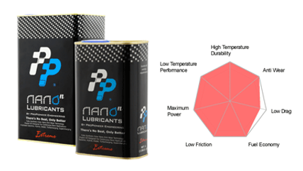 PPE Nano Lubricants Extreme series