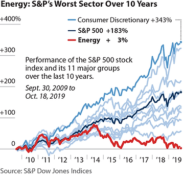 S&P worst performers.png