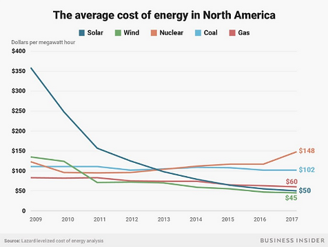 energy cost graph 500.png