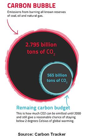 carbon bubble.png