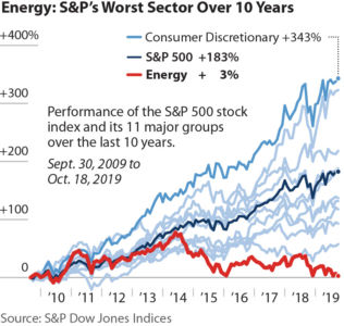 energy sector falling investments.jpg