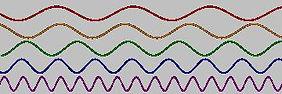 Sinus signals