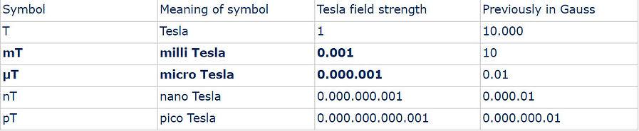 Tesla values