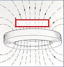 Field lines flat coil