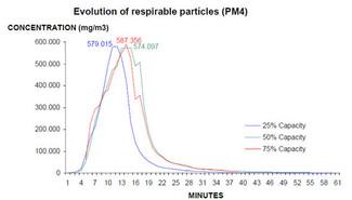 Muestra de eliminacio de particulas COV con Respr