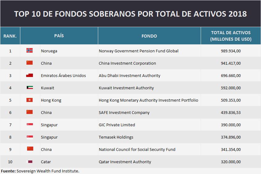Según estimaciones del 2008, los Fondos Soberanos de Inversión (FSI) suponían alrededor de 3,8 billones de dólares. La cifra actual supone aproximadamente un 2% del total de valores negociados a nivel mundial, por encima de otros instrumentos, como los hedge funds, pero muy por debajo de los más de 18 billones que manejan los fondos comunes o de los 20 billones que manejan los fondos de pensiones.  Algunas magnitudes interesantes, aparte del valor absoluto de los fondos, son la proporción respecto al PIB y respecto a las reservas internacionales. La primera indica cuán importante es el fondo en relación con el tamaño de la economía nacional.  Por otra parte, la proporción FSI/reservas internacionales es una medida de la agresividad de la inversión, pues los FSI suponen una inversión más arriesgada -y supuestamente mucho más rentable- que la acumulación de divisas.