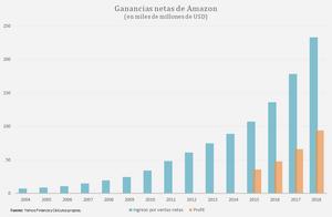 """Amazon evidencia un crecimiento exponencial de su ingreso, a un promedio anual de 28,7% de 2004 a 2018. En 2015, el Wall Street Journal informó que """"un número creciente de industrias en los Estados Unidos están dominadas por un número cada vez menor de empresas"""". En marzo de 2016, The Economist declaró: """"Las ganancias son demasiado altas"""". Estados Unidos necesita una dosis de competencia """". Las elites de las políticas también han intervenido, emitiendo documentos sobre políticas y organizando conferencias que documentan el declive de la competencia en la economía de los EE. UU. Y evalúan los daños resultantes, incluida una caída en el crecimiento inicial y una desigualdad económica cada vez mayor."""