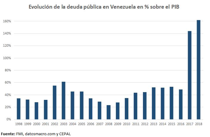 La deuda pública en Venezuela es el conjunto de deudas que mantiene el Estado venezolano frente a los particulares que pueden ser venezolanos o de otro país. Los principales títulos de deuda pública existentes actualmente son las Letras del Tesoro, los Bonos del Estado y los bonos de PDVSA, atendiendo principalmente a su plazo de amortización. La deuda pública ascendió en 2018 al 161% del Producto Interior Bruto.