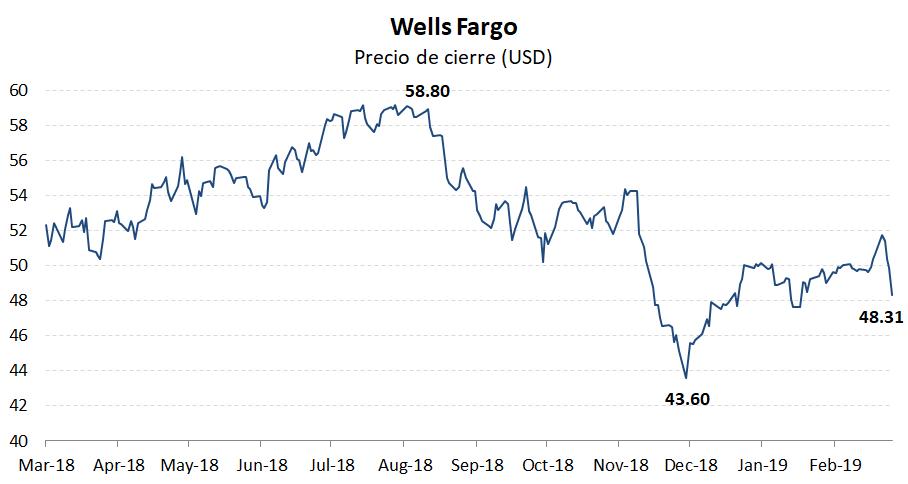 Gobierno corporativo:  La calificación ISS Governance QualityScore de Wells Fargo & Company a partir del 1 de marzo de 2019 es 3. Las puntuaciones principales son Auditoría: 5; Junta: 3; Derechos del accionista: 5; Remuneración: 1. Los puntajes de gobierno corporativo son cortesía de Institutional Shareholder Services (ISS). Las puntuaciones indican el rango del decil en relación con el índice o la región. Un puntaje de decil de 1 indica un menor riesgo de gobernabilidad, mientras que un 10 indica un mayor riesgo de gobernabilidad.