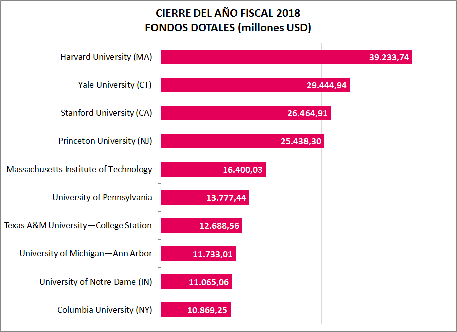 Fuente: Department of Education, National Center for Education Statistics.