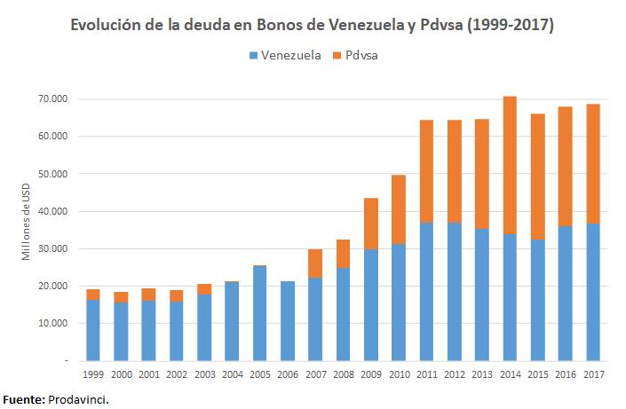 Desde 1999 hasta 2006, la deuda externa venezolana en bonos se mantuvo alrededor de los 20.000 millones de dólares. El gobierno de Hugo Chávez incrementó los compromisos del Estado y PDVSA a partir de 2007 y escaló a más de 70.000 millones de dólares para 2014.