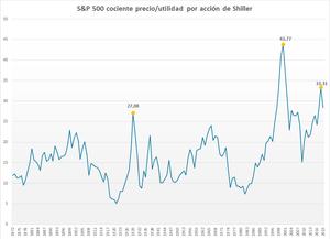 El ratio precio-beneficio ajustada cíclicamente, comúnmente conocida como ratio CAPE, Shiller P/E, P/E 10, es una medida de valuación aplicada usualmente al mercado de valores S&P 500 de EE.UU. Se la define como el precio de mercado dividido por la media de diez años de ingresos netos después de impuestos (media móvil), ajustado por inflación. Como tal, es usada principalmente para evaluar rendimientos futuros probables de valores (acciones) en escalas temporales de 10 a 20 años, con valores de CAPE superiores al promedio implicando rendimientos promedio inferiores a su promedio anual de largo plazo. No pretende ser un indicador de inminencia de crisis de mercado, a pesar de que elevados valores de CAPE han sido asociados a tales acontecimientos.