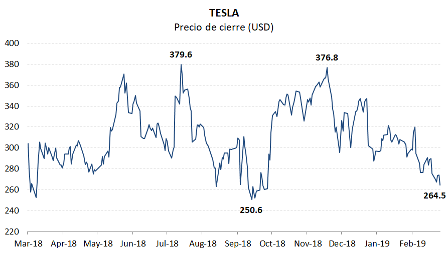 El ISS Governance QualityScore de Tesla, Inc. a partir del 1 de marzo de 2019 es 9. Las puntuaciones del pilar son Auditoría: 10; Junta: 9; Derechos del accionista: 6; Indemnización: 9. Los puntajes de gobierno corporativo son cortesía de Institutional Shareholder Services (ISS). Las puntuaciones indican el rango del decil en relación con el índice o la región. Un puntaje de decil de 1 indica un menor riesgo de gobernabilidad, mientras que un 10 indica un mayor riesgo de gobernabilidad.