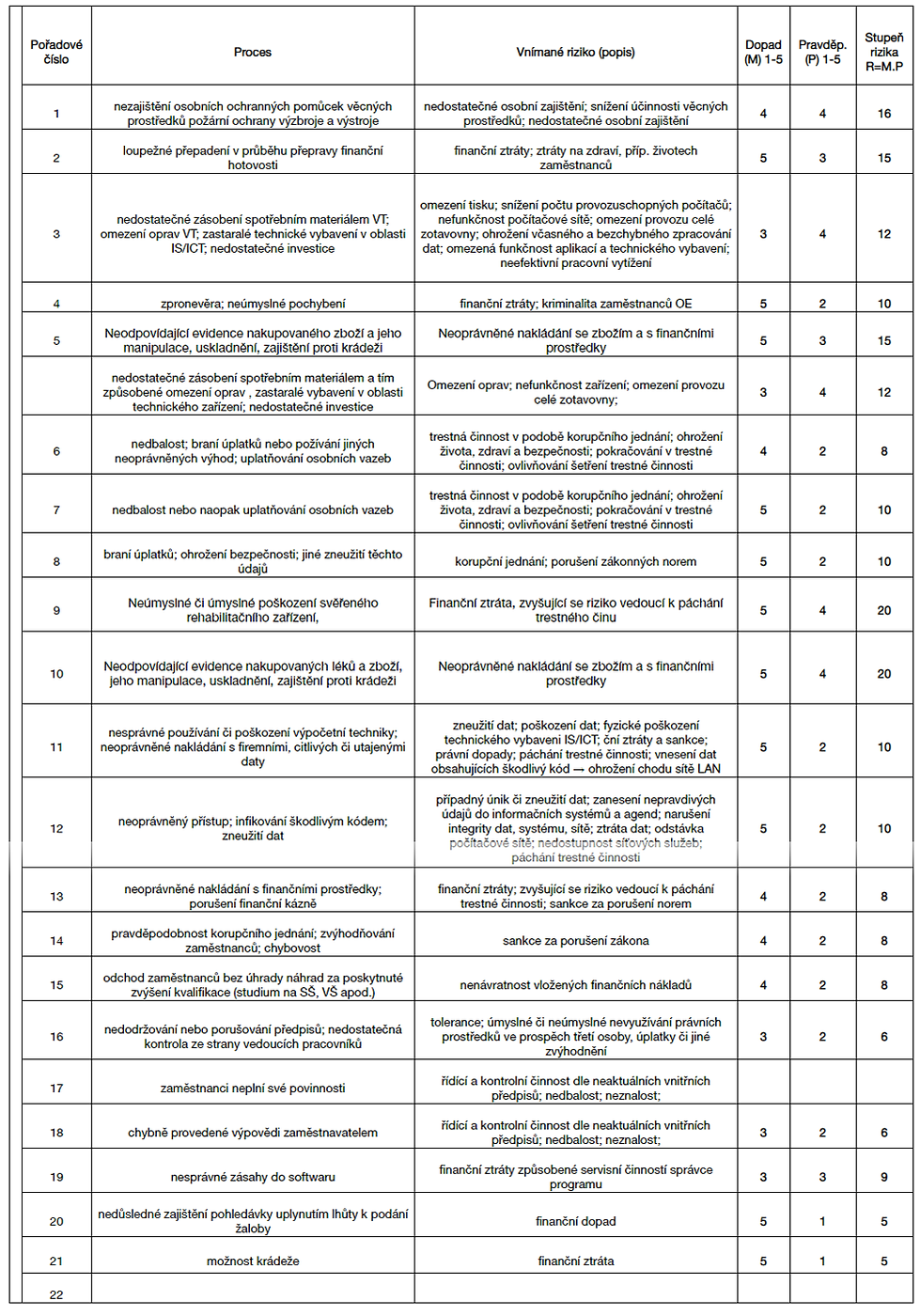 tabulka-korupce.png
