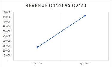 Q2'20 Chart.jpg