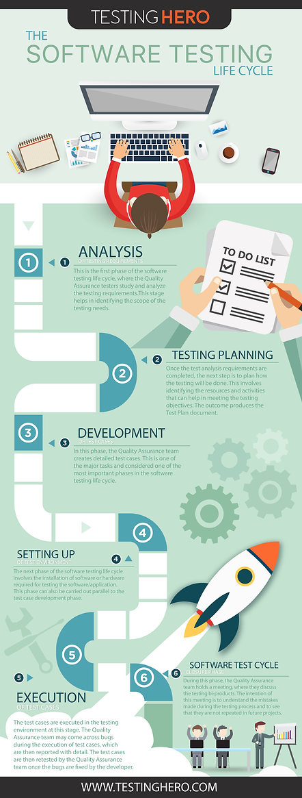The Softeware Testing Lifecycle Infographic | Testing Hero