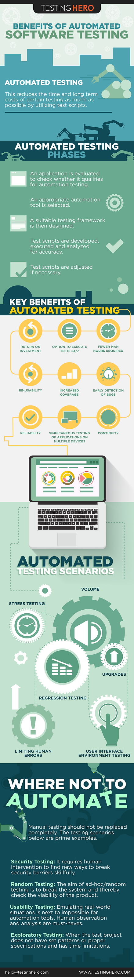 Benefits Of Automated Software Testing Infographic | Testing Hero