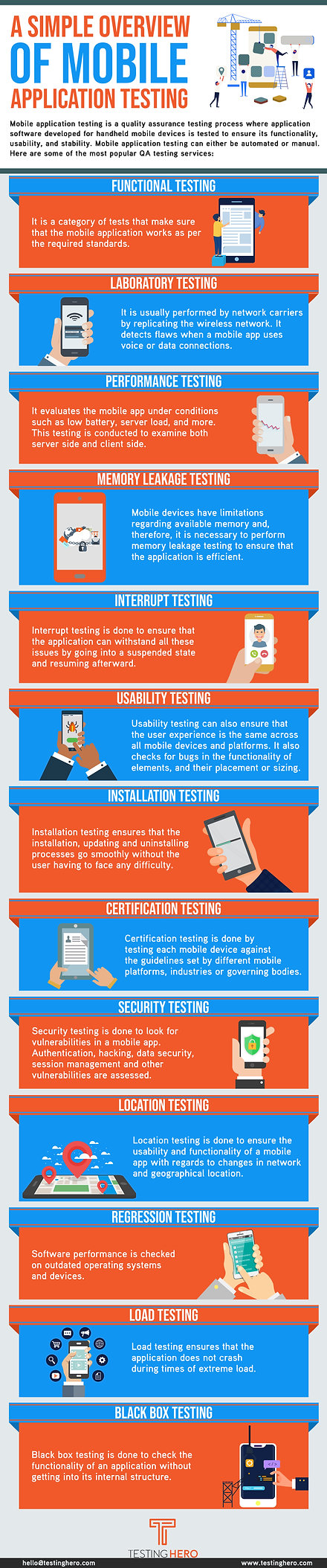 A Simple Overview Of Mobile Application Testing By Testing Hero