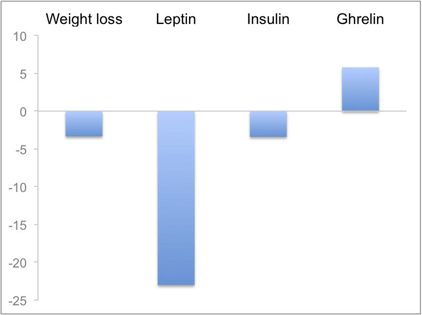 Leptin drops as body fat drops