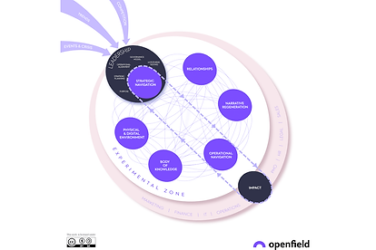 Openfield-transformation-model-CC-1200x800-1.png