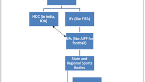 Asian Games, 2018 and the Futility of Courts in Selection-Trial Disputes