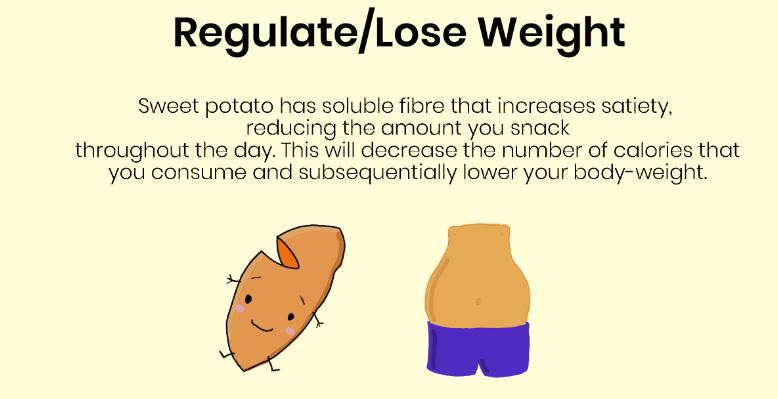 Sweet Potato & Fat