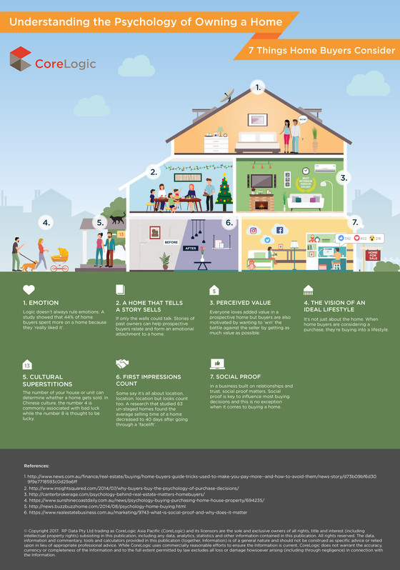 Understanding the Psychology of Buying a Home