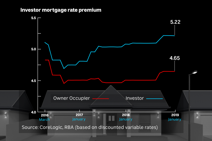 Interest rates - Investor vs Owner Occupier