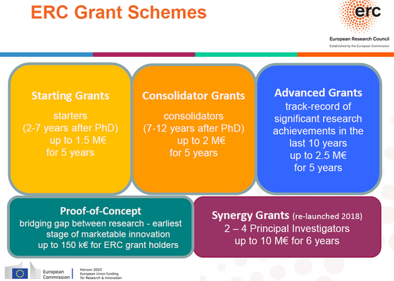 ERC Funding opportunities for Australia